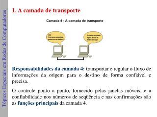 1. A camada de transporte
