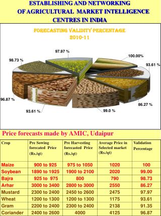 Price forecasts made by  AMIC, Udaipur