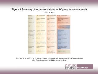 Figure 1 Summary of recommendations for IVIg use in neuromuscular disorders