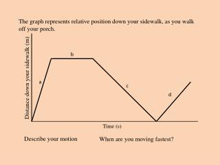 The graph represents relative position down your sidewalk, as you walk off your porch.