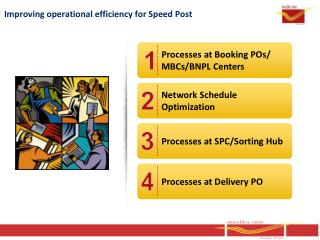 Improving operational efficiency for Speed Post