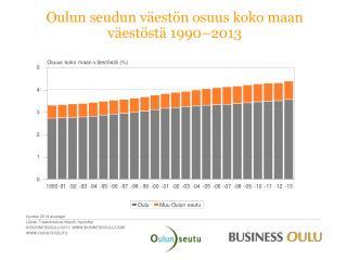 Oulun seudun v�est�n osuus koko maan  v�est�st�  1990�2013