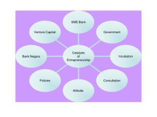 A)Bank Negara