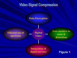 Efficient use of spectrum