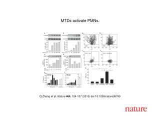 Q Zhang  et al. Nature 464 , 104-107 (2010) doi:10.1038/nature08780