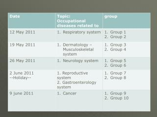 - each group should make a presentation about occupational diseases for each topic - 3 related diseases - the hazards, m