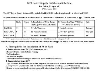 SCT Power Supply Installation Schedule Jan Bohm, Prague AS, 4 th  November 2005