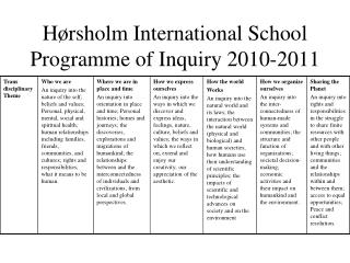 Hørsholm International School Programme of Inquiry 2010-2011