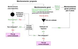 Monitoramento: proposta