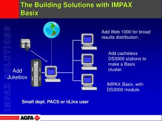 The Building Solutions with IMPAX Basix