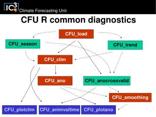 CFU R common diagnostics