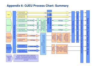 Appendix 6: OJEU Process Chart: Summary