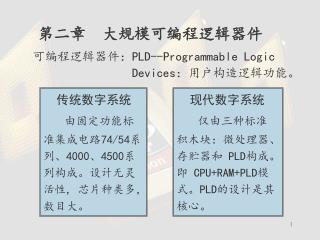 可编程逻辑器件: PLD--Programmable Logic                  Devices :用户构造逻辑功能。