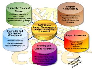 Testing the Theory of Change