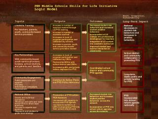 PEN Middle Schools Skills for Life Initiative Logic Model