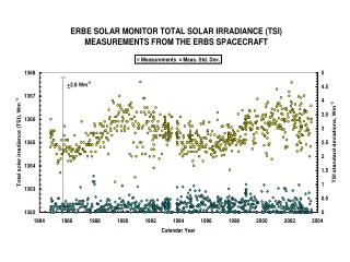 10.7-CM SOLAR RADIO FLUX IS A PROXY       FOR LONG-TERM, TSI BRIGHTENING