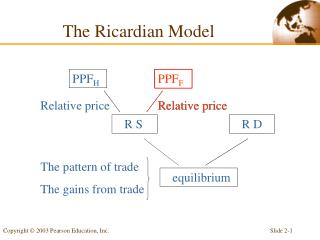 The Ricardian Model