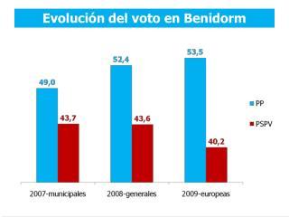 Evolución del voto en Benidorm