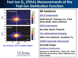 Fast-ion D   (FIDA) Measurements of the Fast-ion Distribution Function