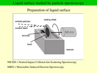 Liquid surface studied by particle spectroscopy