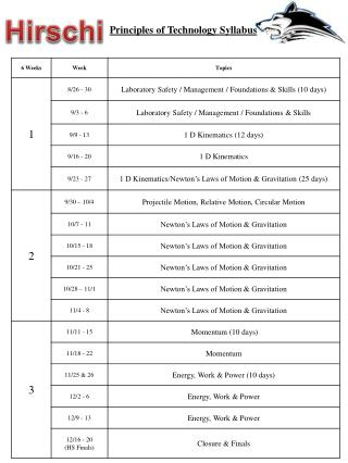 Principles of Technology Syllabus
