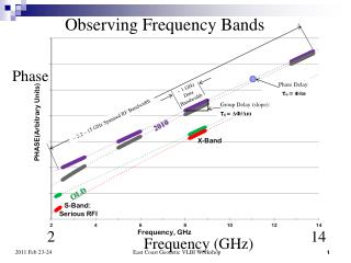 ~ 2.2 – 15 GHz Spanned RF Bandwidth