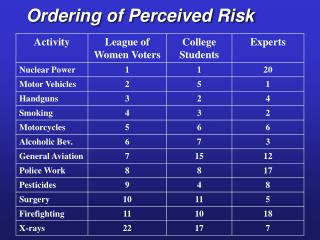 Ordering of Perceived Risk
