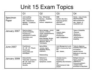 Unit 15 Exam Topics