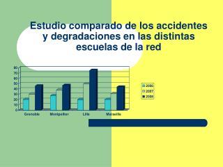 Estudio comparado de los accidentes y degradaciones en las distintas escuelas de la red