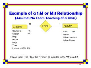 Example of a 1:M or M:1 Relationship (Assumes No Team Teaching of a Class)