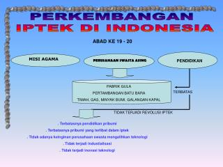 PERKEMBANGAN  IPTEK DI INDONESIA