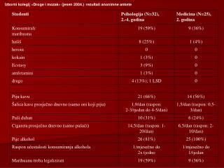 Izborni kolegij «Droge i mozak» (jesen 2004.) :  rezultati anonimne ankete