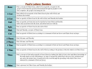 Paul�s Letters: Senders