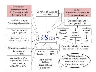 Conf. des recteurs CDGS – CECG – TRIS2