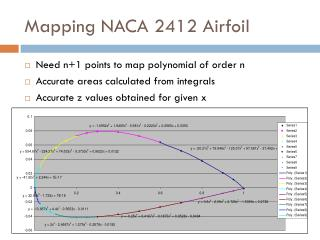 Mapping NACA 2412 Airfoil