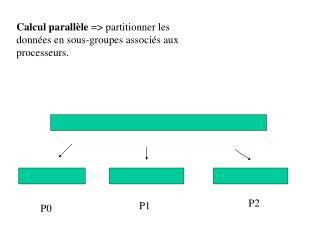 Calcul parallèle  => partitionner les données en sous-groupes associés aux processeurs.