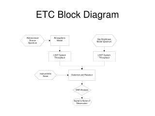ETC Block Diagram