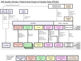 IHE Quality Domain: Patient-level Export of Quality Data (PEQD)