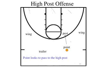High Post Offense