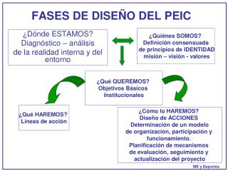 FASES DE DISEÑO DEL PEIC