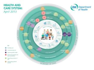 NHS Outcomes Framework 5 Domains