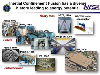Inertial Confinement Fusion has a diverse history leading to energy potential