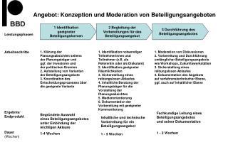 1  Identifikation  geeigneter  Beteiligungsformen