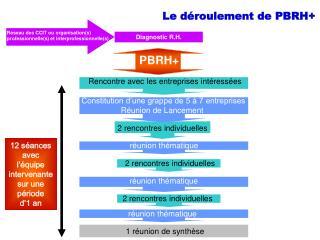 Le déroulement de PBRH+