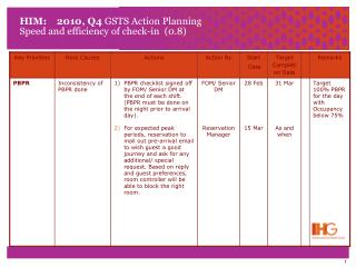 HIM:    2010, Q4  GSTS Action Planning Speed and efficiency of check-in  (0.8)