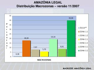 AMAZ�NIA LEGAL Distribui��o Macrozonas � vers�o 11/2007