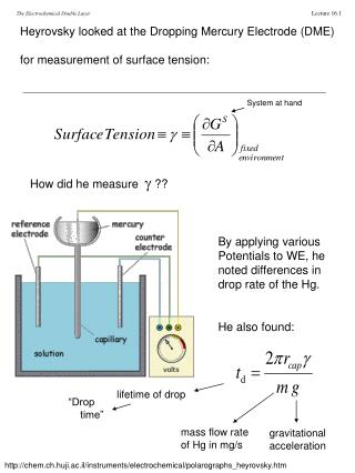 Heyrovsky looked at the Dropping Mercury Electrode (DME) for measurement of surface tension: