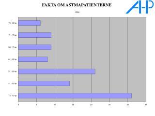 FAKTA OM ASTMAPATIENTERNE
