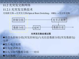 11.2  光突发交换网络 11.2.1  光突发交换技术 光线路交换 →光突发交换 (Optical Burst Switching , OBS)  → 光分组交换