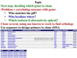 Topic Next step: deciding which genes to clone Problem = correlating enzymes with genes